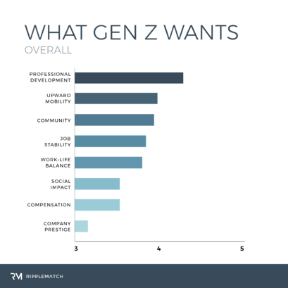 from RippleMatch reports: What Generation Z Wants at Work