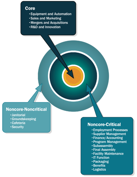 MAU Thought Leadership - Core and NonCore Activities Visual