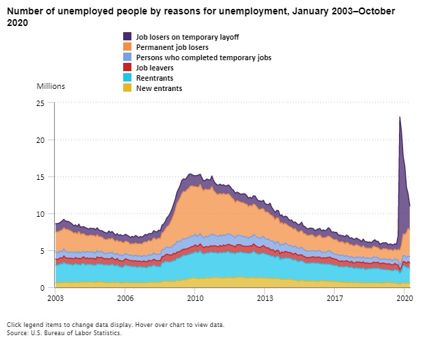 Covid Layoff Unemployment Rate