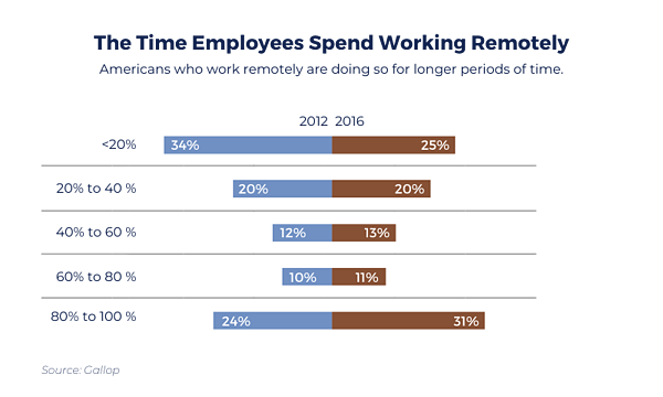 The Time Employees Spend Working Remotely Graph